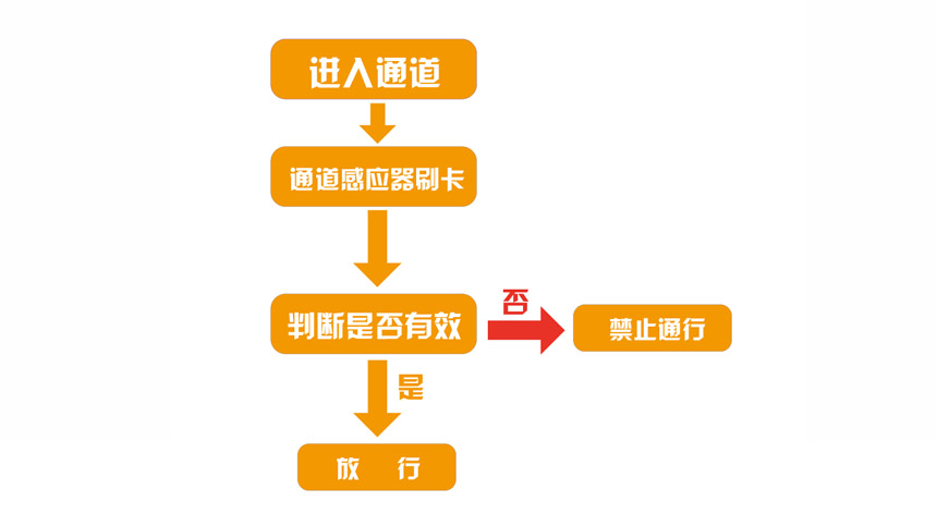 人行通道系统结构